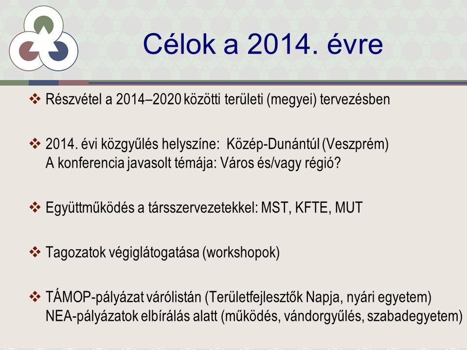 Célok a 2014.évre  Részvétel a 2014–2020 közötti területi (megyei) tervezésben  2014.