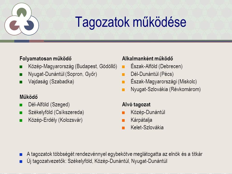 Tagozatok működése Folyamatosan működő ■Közép-Magyarország (Budapest, Gödöllő) ■Nyugat-Dunántúl (Sopron, Győr) ■Vajdaság (Szabadka) Működő ■Dél-Alföld (Szeged) ■Székelyföld (Csíkszereda) ■Közép-Erdély (Kolozsvár) Alkalmanként működő ■Észak-Alföld (Debrecen) ■Dél-Dunántúl (Pécs) ■Észak-Magyarországi (Miskolc) ■Nyugat-Szlovákia (Révkomárom) Alvó tagozat ■Közép-Dunántúl ■Kárpátalja ■Kelet-Szlovákia ■A tagozatok többségét rendezvénnyel egybekötve meglátogatta az elnök és a titkár ■Új tagozatvezetők: Székelyföld, Közép-Dunántúl, Nyugat-Dunántúl