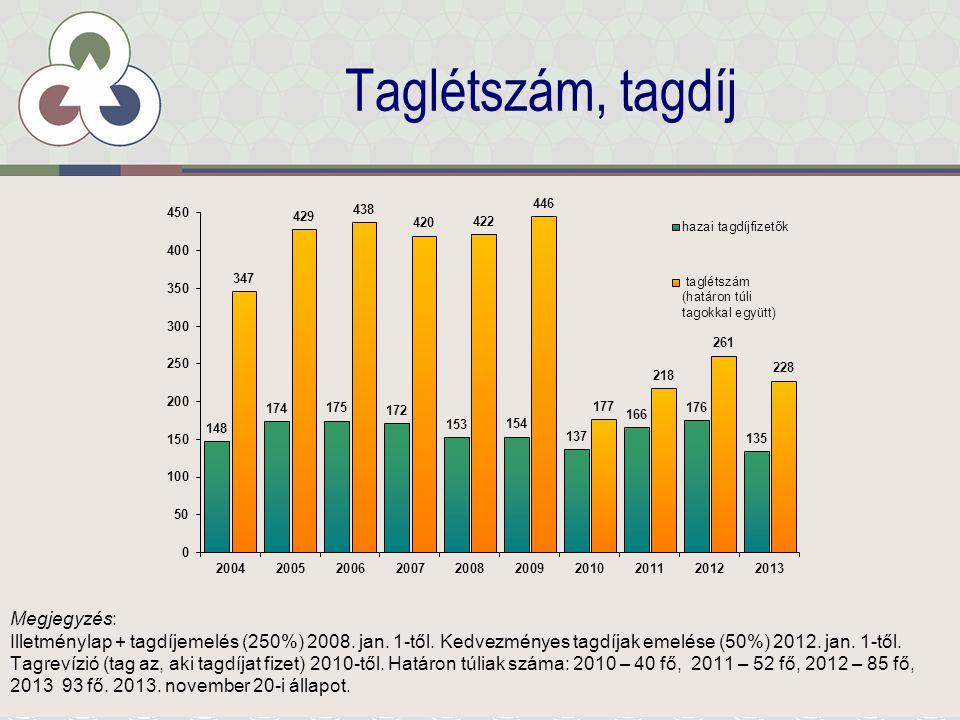 Taglétszám, tagdíj Megjegyzés: Illetménylap + tagdíjemelés (250%) 2008.