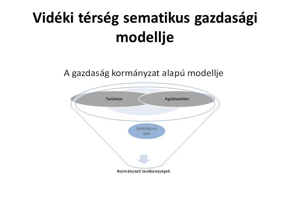 Vidéki térség sematikus gazdasági modellje