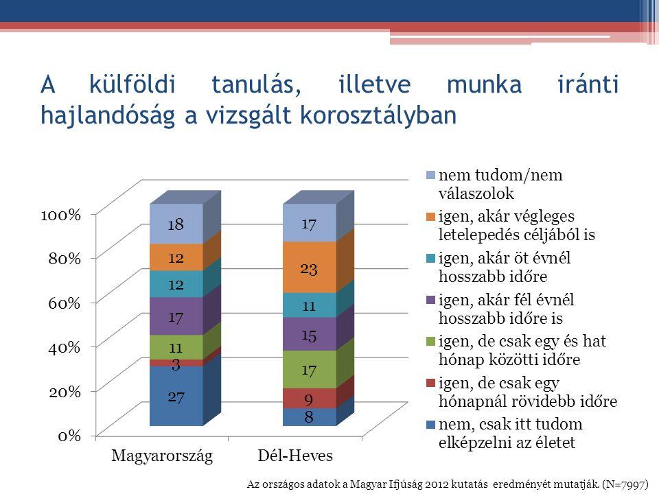 A külföldi tanulás, illetve munka iránti hajlandóság a vizsgált korosztályban Az országos adatok a Magyar Ifjúság 2012 kutatás eredményét mutatják. (N