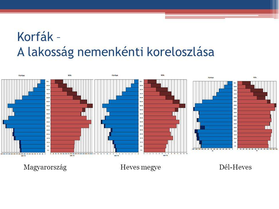 Korfák – A lakosság nemenkénti koreloszlása MagyarországHeves megyeDél-Heves