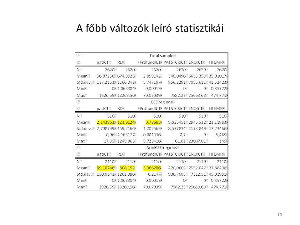 A főbb változók leíró statisztikái 16