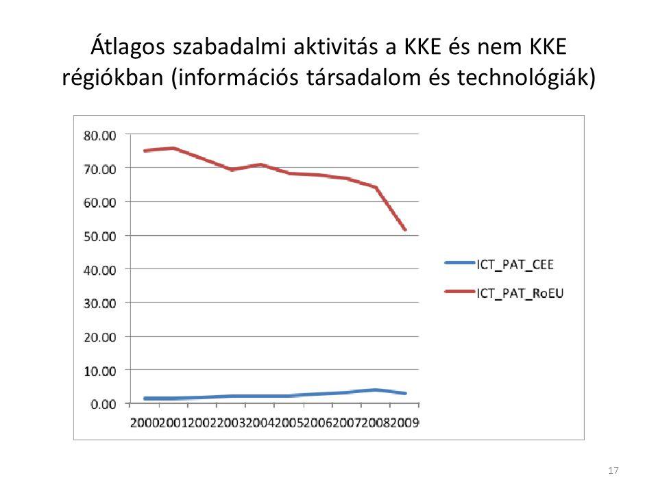 Átlagos szabadalmi aktivitás a KKE és nem KKE régiókban (információs társadalom és technológiák) 17