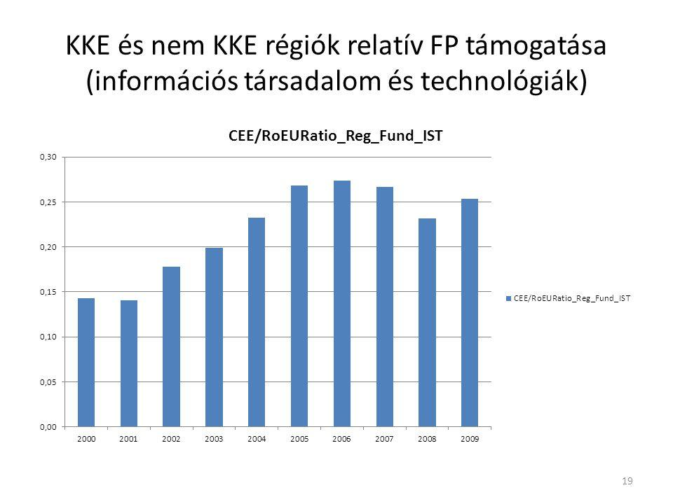 KKE és nem KKE régiók relatív FP támogatása (információs társadalom és technológiák) 19