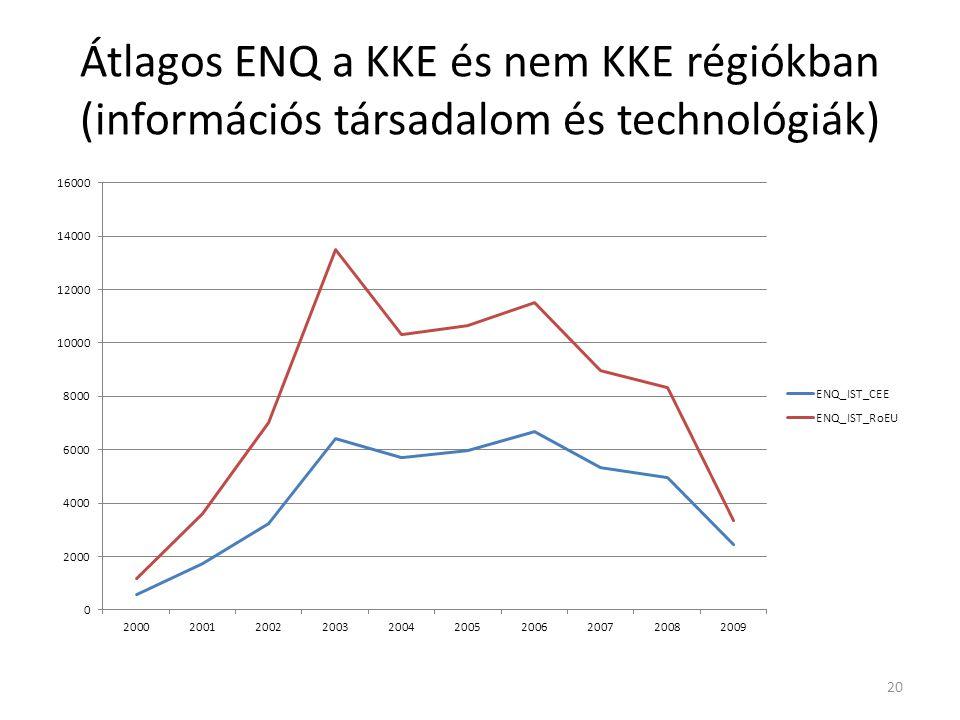 Átlagos ENQ a KKE és nem KKE régiókban (információs társadalom és technológiák) 20