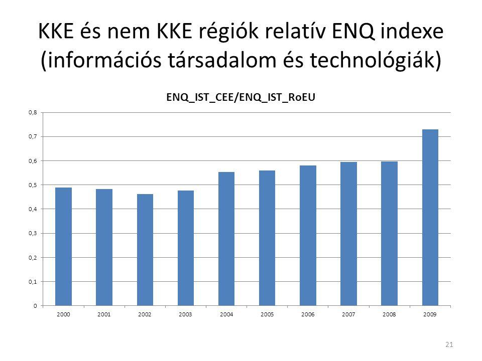 KKE és nem KKE régiók relatív ENQ indexe (információs társadalom és technológiák) 21