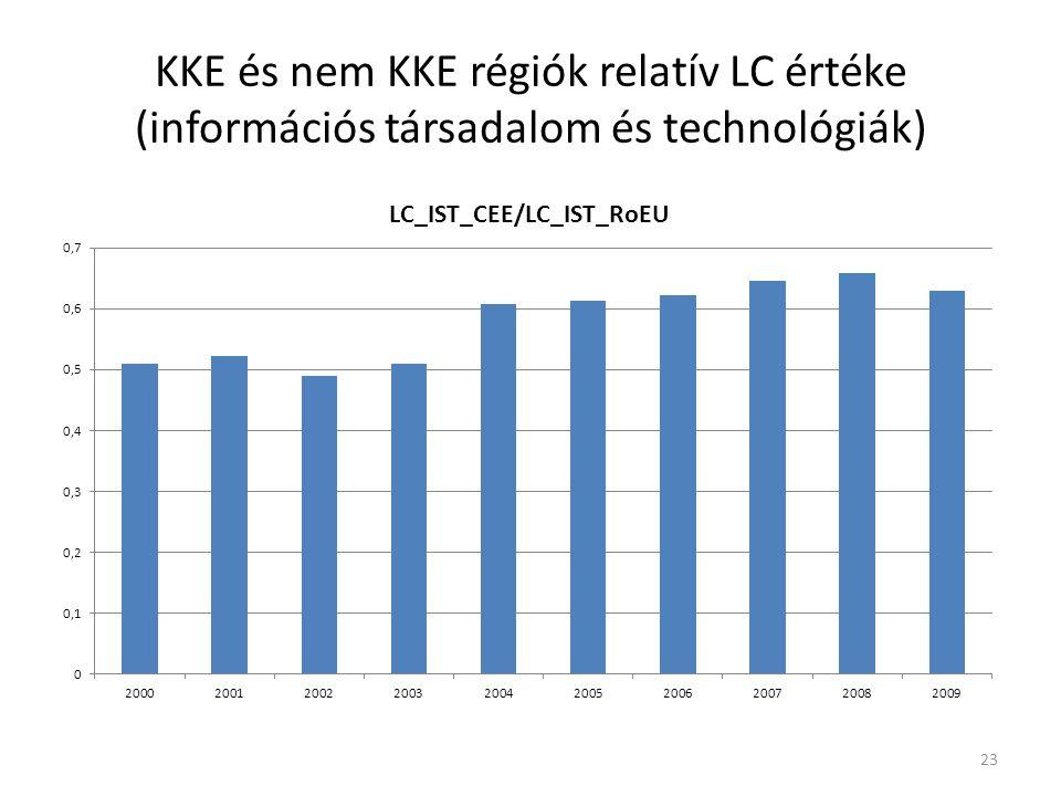KKE és nem KKE régiók relatív LC értéke (információs társadalom és technológiák) 23