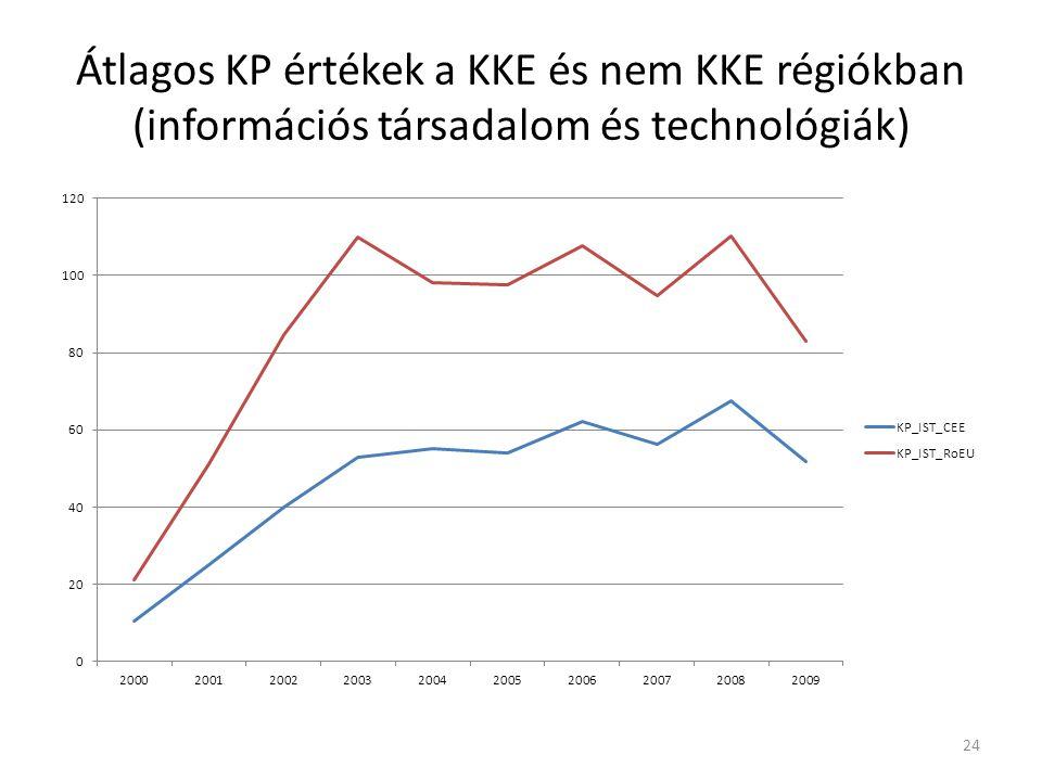 Átlagos KP értékek a KKE és nem KKE régiókban (információs társadalom és technológiák) 24