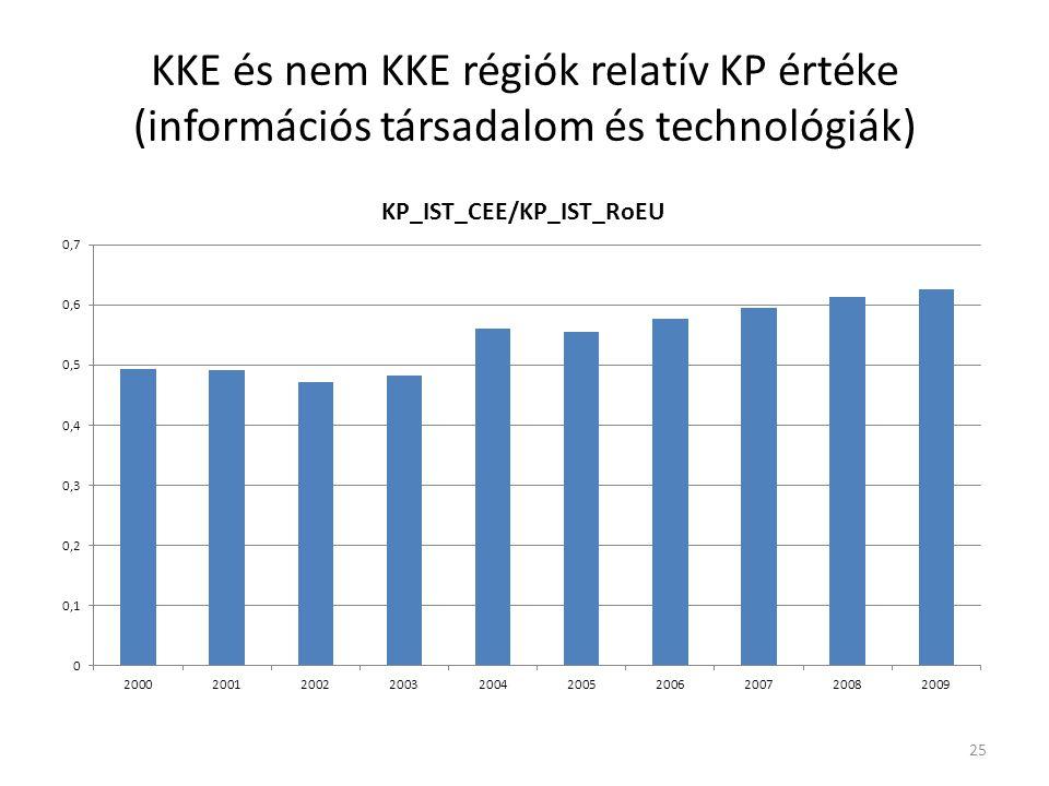 KKE és nem KKE régiók relatív KP értéke (információs társadalom és technológiák) 25