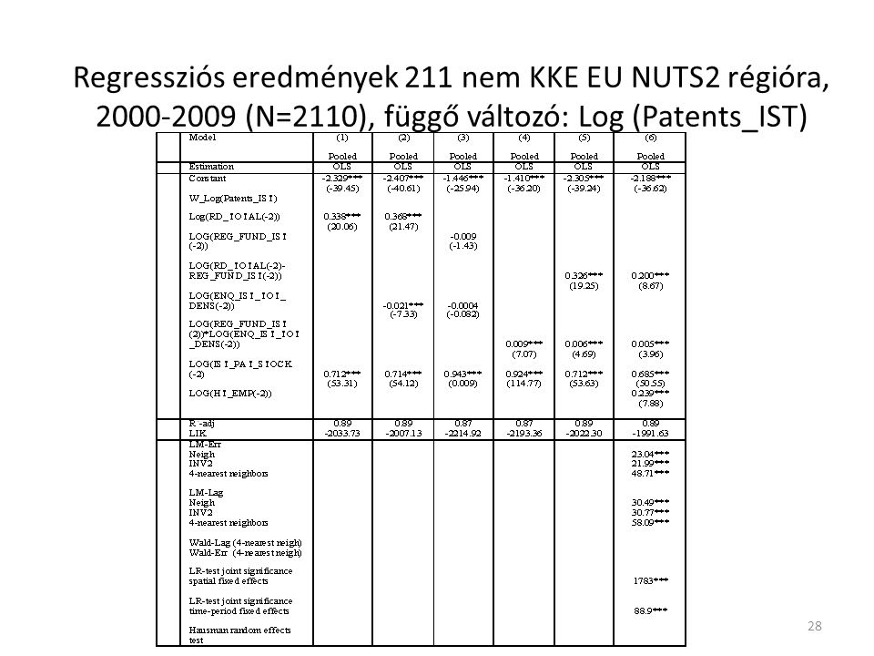 Regressziós eredmények 211 nem KKE EU NUTS2 régióra, 2000-2009 (N=2110), függő változó: Log (Patents_IST) 28