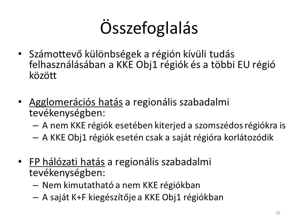 Összefoglalás Számottevő különbségek a régión kívüli tudás felhasználásában a KKE Obj1 régiók és a többi EU régió között Agglomerációs hatás a regionális szabadalmi tevékenységben: – A nem KKE régiók esetében kiterjed a szomszédos régiókra is – A KKE Obj1 régiók esetén csak a saját régióra korlátozódik FP hálózati hatás a regionális szabadalmi tevékenységben: – Nem kimutatható a nem KKE régiókban – A saját K+F kiegészítője a KKE Obj1 régiókban 36