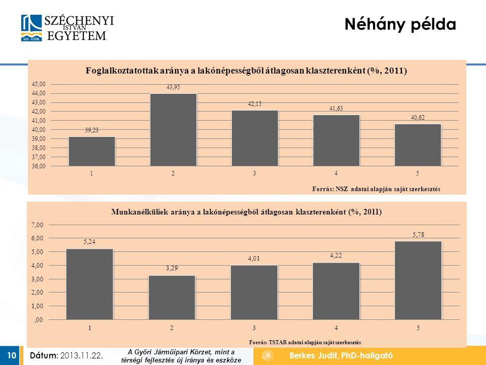 Dátum: 2013.11.22.10 Berkes Judit, PhD-hallgató Néhány példa TÁMOP-4.2.2.A-11/1/KONV-2012-0010 A Győri Járműipari Körzet, mint a térségi fejlesztés új