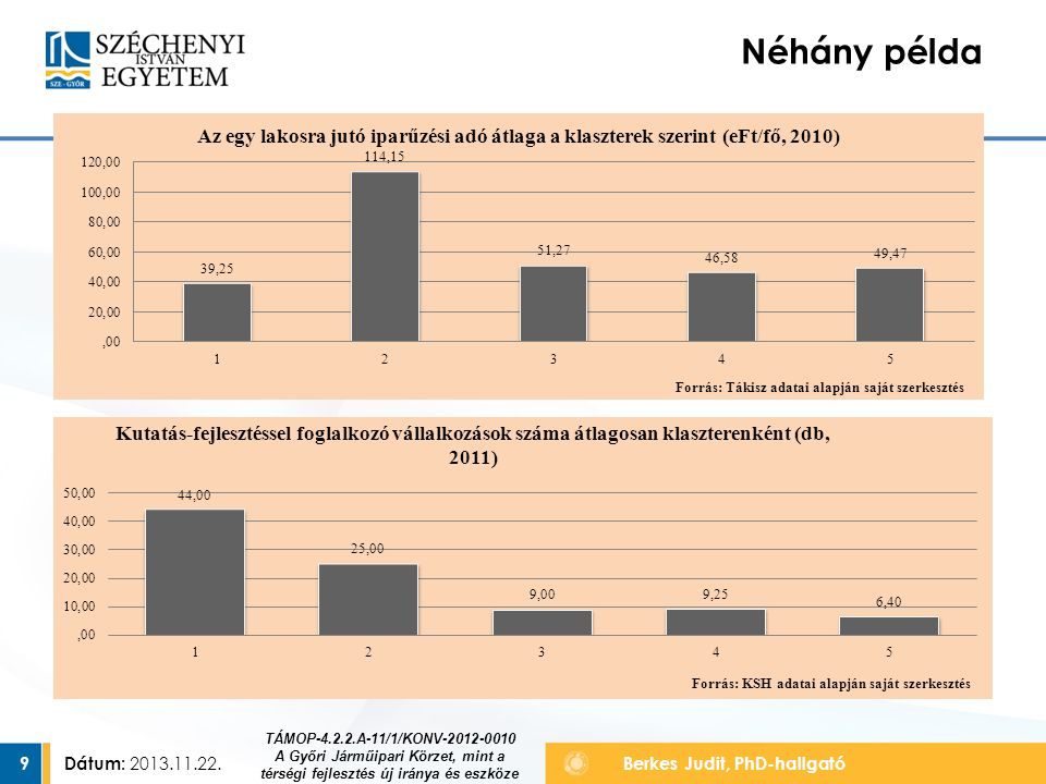 Dátum: 2013.11.22.9 Berkes Judit, PhD-hallgató Néhány példa TÁMOP-4.2.2.A-11/1/KONV-2012-0010 A Győri Járműipari Körzet, mint a térségi fejlesztés új