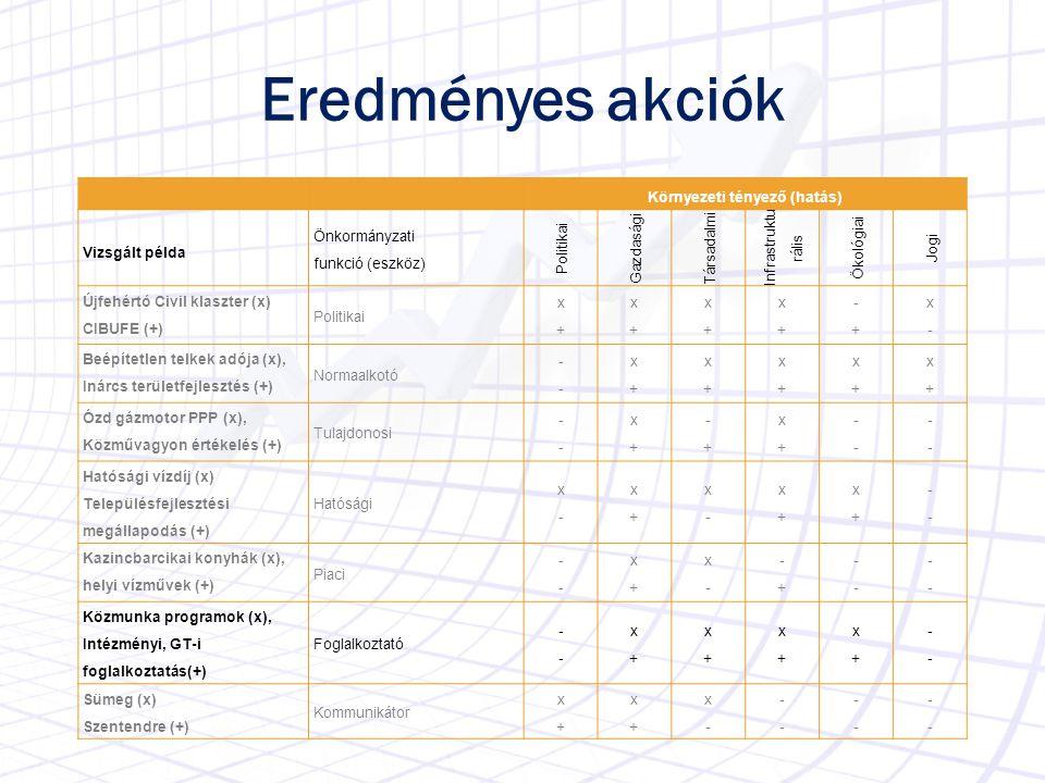 Eredményes akciók Környezeti tényező (hatás) Vizsgált példa Önkormányzati funkció (eszköz) Politikai Gazdasági Társadalmi Infrastruktu rális Ökológiai