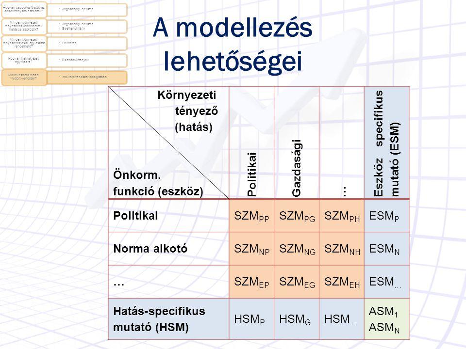 A modellezés lehetőségei Környezeti tényező (hatás) Önkorm. funkció (eszköz) Politikai Gazdasági … Eszköz specifikus mutató (ESM) PolitikaiSZM PP SZM