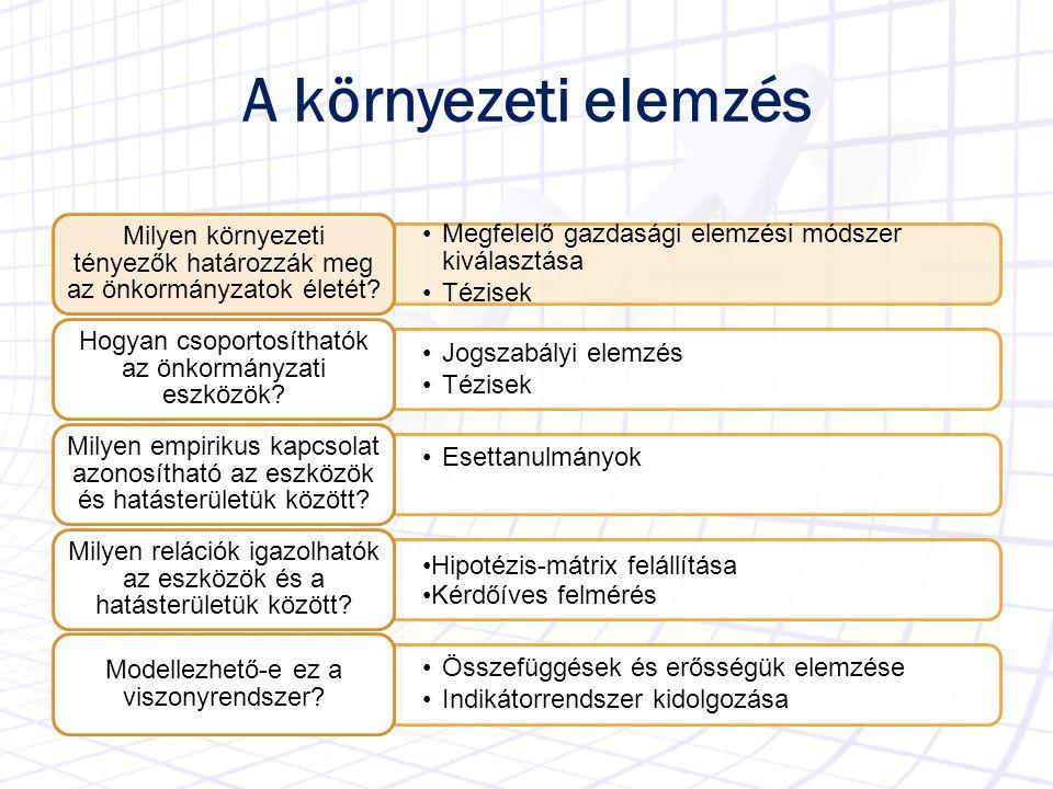 A környezeti elemzés A környezet feltérképezésének elfogadott eszköze: a PESTEL analízis Részei: P – (Political) Politikai E – (Economical) Gazdasági S – (Social) Társadalmi T – (Technological) Infrastrukturális E – (Enviromental) Környezeti L – (Legal) Jogi