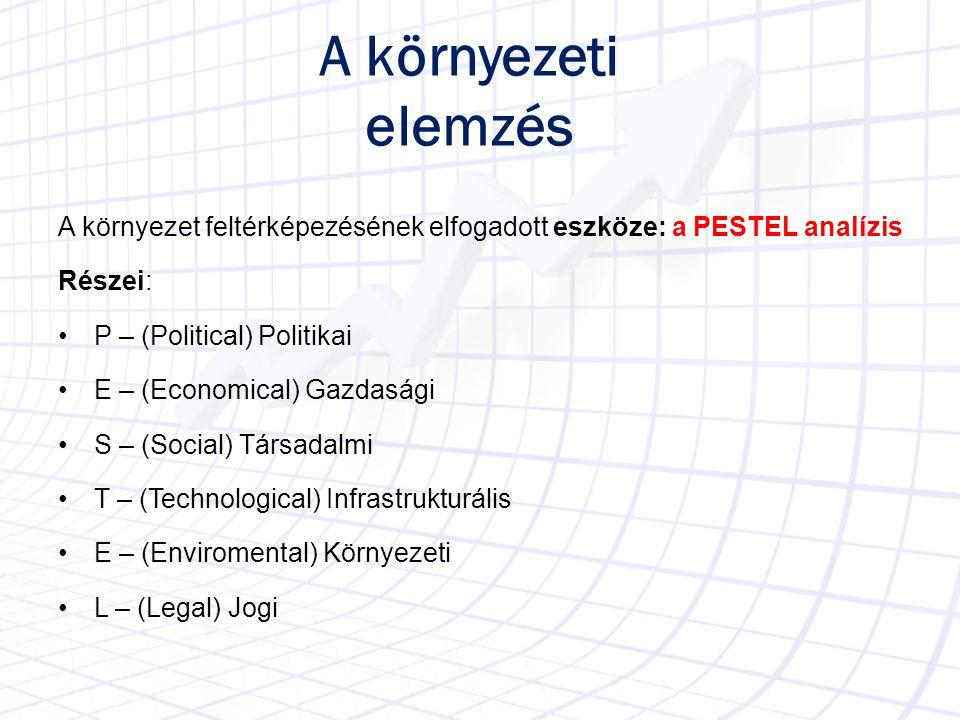 A környezeti elemzés A környezet feltérképezésének elfogadott eszköze: a PESTEL analízis Részei: P – (Political) Politikai E – (Economical) Gazdasági