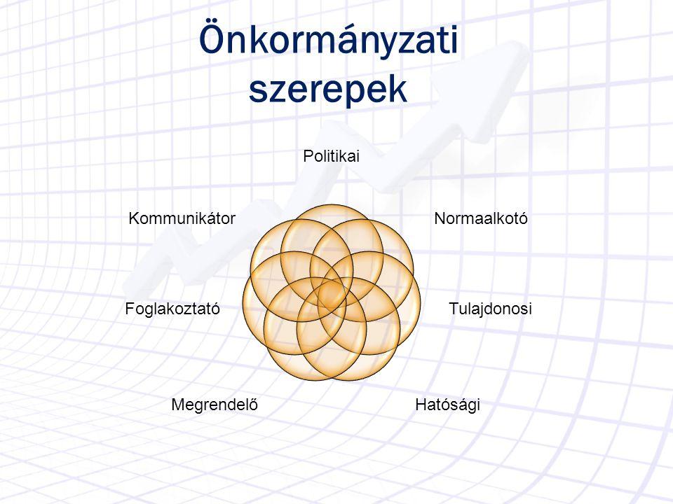 Önkormányzati szerepek Politikai Normaalkotó Tulajdonosi HatóságiMegrendelő Foglakoztató Kommunikátor