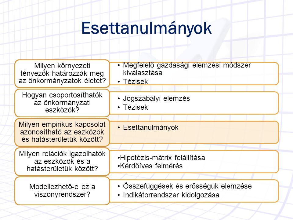 Eredményes akciók Környezeti tényező (hatás) Vizsgált példa Önkormányzati funkció (eszköz) Politikai Gazdasági Társadalmi Infrastruktu rális Ökológiai Jogi Újfehértó Civil klaszter (x) CIBUFE (+) Politikai x+x+ x+x+ x+x+ x+x+ -+-+ x-x- Beépítetlen telkek adója (x), Inárcs területfejlesztés (+) Normaalkotó ---- x+x+ x+x+ x+x+ x+x+ x+x+ Ózd gázmotor PPP (x), Közművagyon értékelés (+) Tulajdonosi ---- x+x+ -+-+ x+x+ ---- ---- Hatósági vízdíj (x) Településfejlesztési megállapodás (+) Hatósági x-x- x+x+ x-x- x+x+ x+x+ ---- Kazincbarcikai konyhák (x), helyi vízművek (+) Piaci ---- x+x+ x-x- -+-+ ---- ---- Közmunka programok (x), Intézményi, GT-i foglalkoztatás(+) Foglalkoztató ---- x+x+ x+x+ x+x+ x+x+ ---- Sümeg (x) Szentendre (+) Kommunikátor x+x+ x+x+ x-x- ---- ---- ----