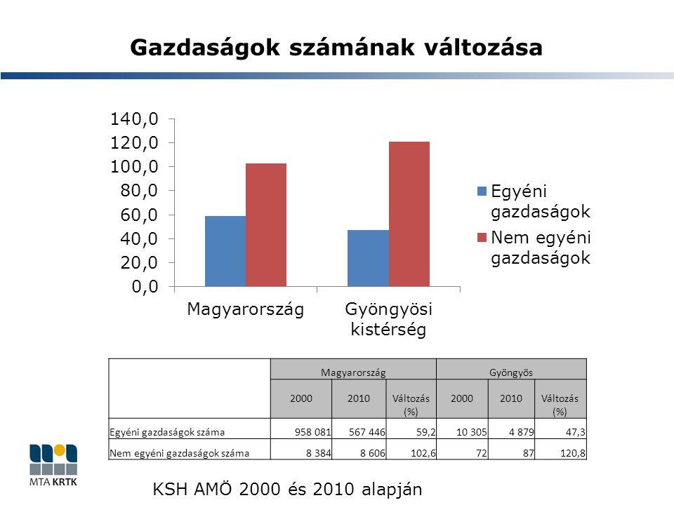 Gazdaságok számának változása MagyarországGyöngyös 20002010Változás (%) 20002010Változás (%) Egyéni gazdaságok száma958 081567 44659,210 3054 87947,3