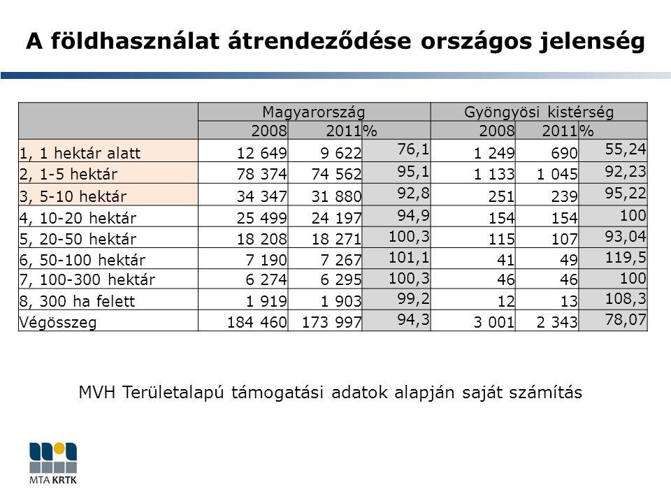 A földhasználat átrendeződése országos jelenség MagyarországGyöngyösi kistérség 20082011 % 20082011 % 1, 1 hektár alatt12 6499 622 76,1 1 249690 55,24 2, 1-5 hektár78 37474 562 95,1 1 1331 045 92,23 3, 5-10 hektár34 34731 880 92,8 251239 95,22 4, 10-20 hektár25 49924 197 94,9 154 100 5, 20-50 hektár18 20818 271 100,3 115107 93,04 6, 50-100 hektár7 1907 267 101,1 4149 119,5 7, 100-300 hektár6 2746 295 100,3 46 100 8, 300 ha felett1 9191 903 99,2 1213 108,3 Végösszeg184 460173 997 94,3 3 0012 343 78,07 MVH Területalapú támogatási adatok alapján saját számítás