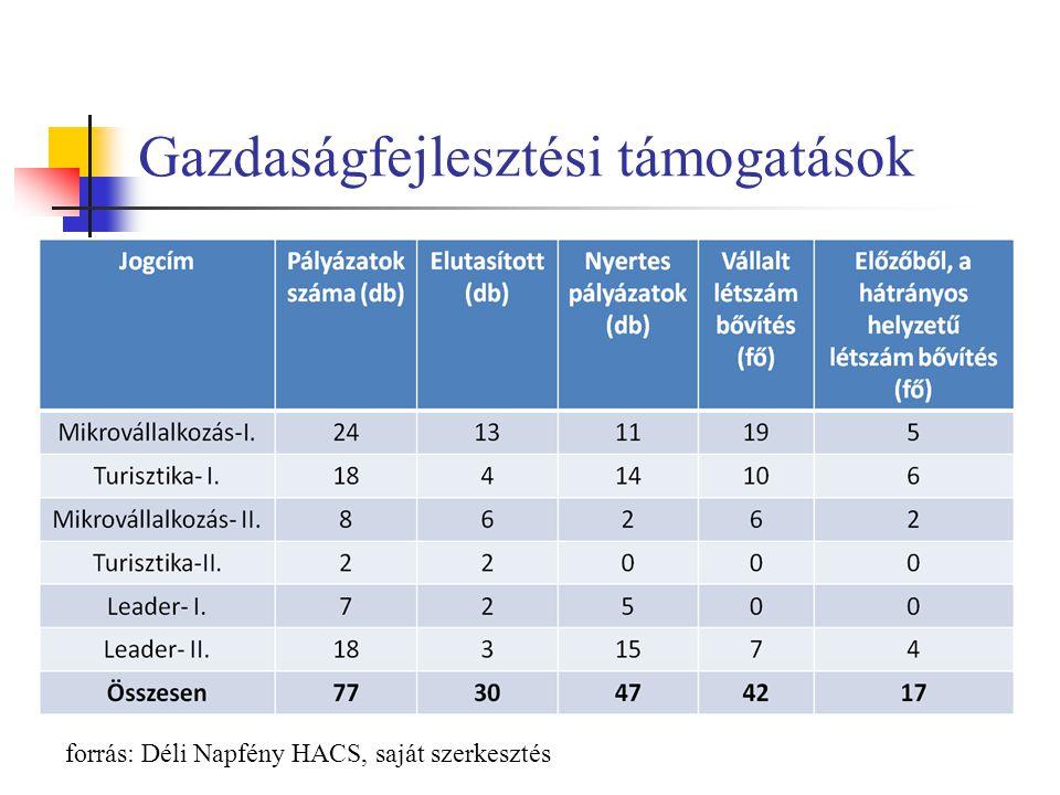 Gazdaságfejlesztési támogatások forrás: Déli Napfény HACS, saját szerkesztés