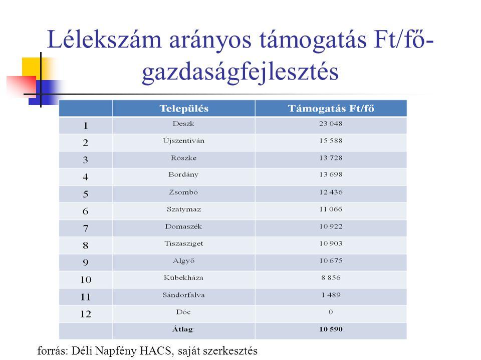 Lélekszám arányos támogatás Ft/fő- gazdaságfejlesztés forrás: Déli Napfény HACS, saját szerkesztés