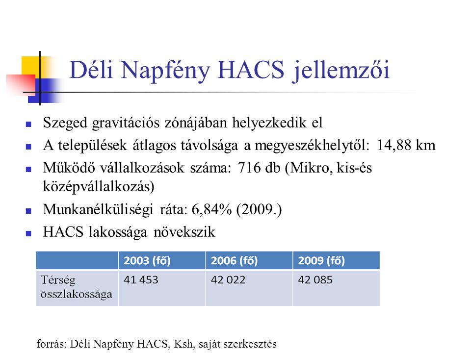 Déli Napfény HACS jellemzői Szeged gravitációs zónájában helyezkedik el A települések átlagos távolsága a megyeszékhelytől: 14,88 km Működő vállalkozások száma: 716 db (Mikro, kis-és középvállalkozás) Munkanélküliségi ráta: 6,84% (2009.) HACS lakossága növekszik forrás: Déli Napfény HACS, Ksh, saját szerkesztés