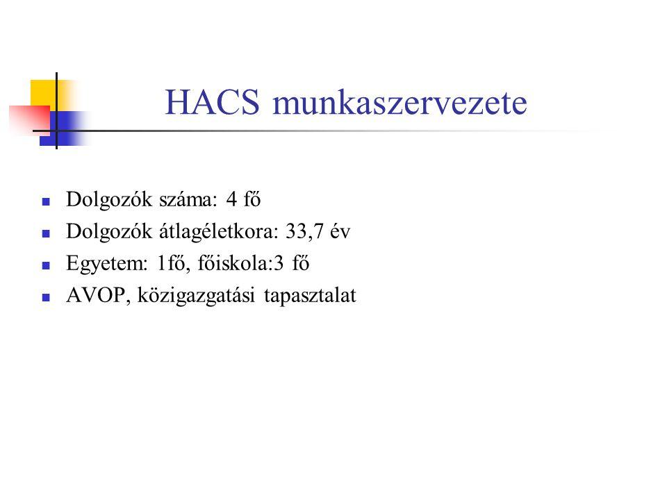 HACS munkaszervezete Dolgozók száma: 4 fő Dolgozók átlagéletkora: 33,7 év Egyetem: 1fő, főiskola:3 fő AVOP, közigazgatási tapasztalat