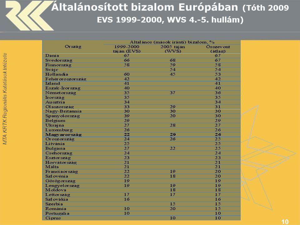 MTA KRTK Regionális Kutatások Intézete Általánosított bizalom Európában (Tóth 2009 EVS 1999-2000, WVS 4.-5.