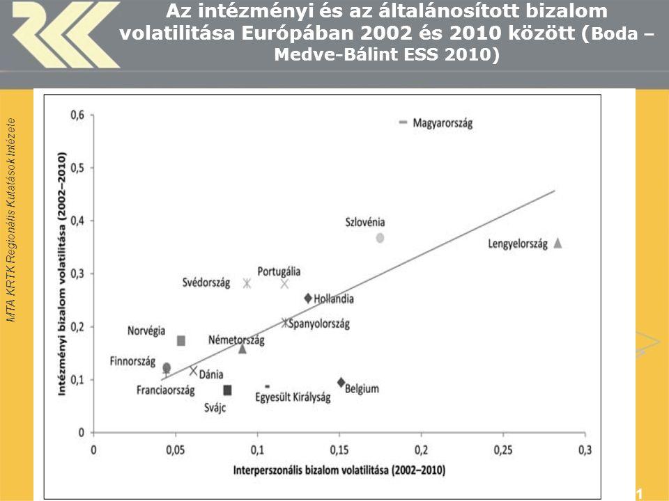 MTA KRTK Regionális Kutatások Intézete Az intézményi és az általánosított bizalom volatilitása Európában 2002 és 2010 között ( Boda – Medve-Bálint ESS 2010) 11