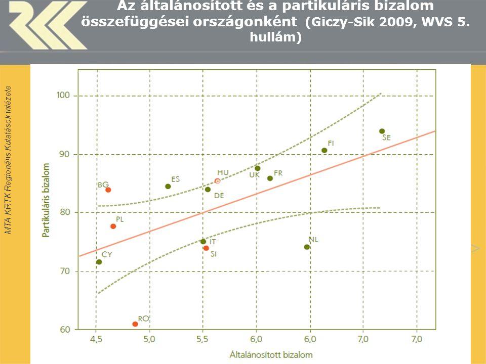 MTA KRTK Regionális Kutatások Intézete Az általánosított és a partikuláris bizalom összefüggései országonként (Giczy-Sik 2009, WVS 5.