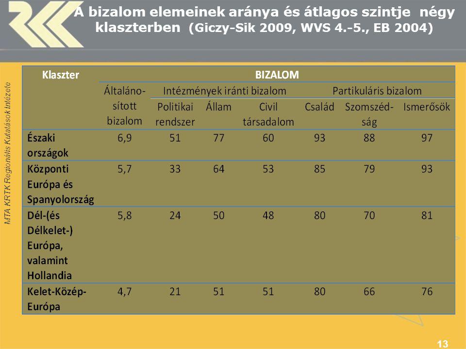 MTA KRTK Regionális Kutatások Intézete A bizalom elemeinek aránya és átlagos szintje négy klaszterben (Giczy-Sik 2009, WVS 4.-5., EB 2004) 13