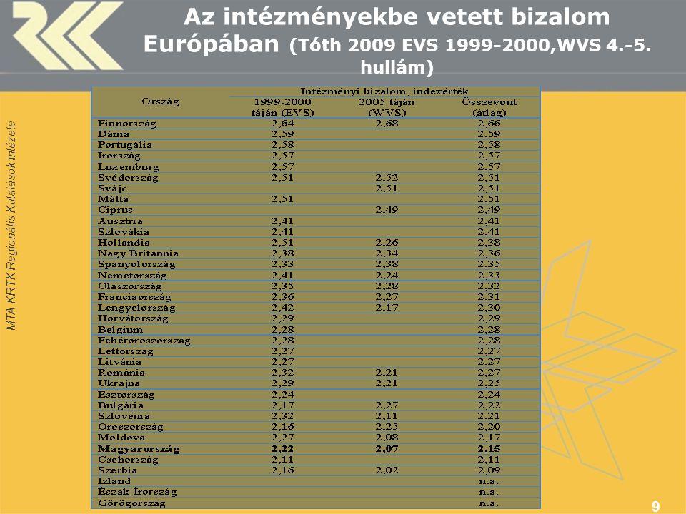 MTA KRTK Regionális Kutatások Intézete Az intézményekbe vetett bizalom Európában (Tóth 2009 EVS 1999-2000,WVS 4.-5.
