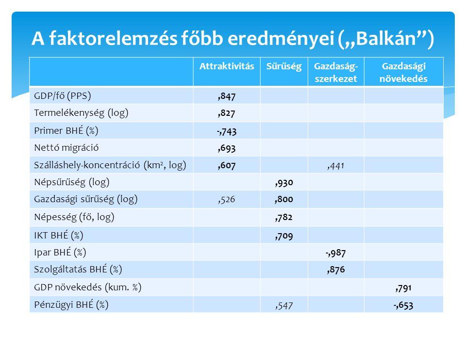 """A faktorelemzés főbb eredményei (""""Balkán ) AttraktivitásSűrűségGazdaság- szerkezet Gazdasági növekedés GDP/fő (PPS),847 Termelékenység (log),827 Primer BHÉ (%)-,743 Nettó migráció,693 Szálláshely-koncentráció (km 2, log),607,441 Népsűrűség (log),930 Gazdasági sűrűség (log),526,800 Népesség (fő, log),782 IKT BHÉ (%),709 Ipar BHÉ (%)-,987 Szolgáltatás BHÉ (%),876 GDP növekedés (kum."""