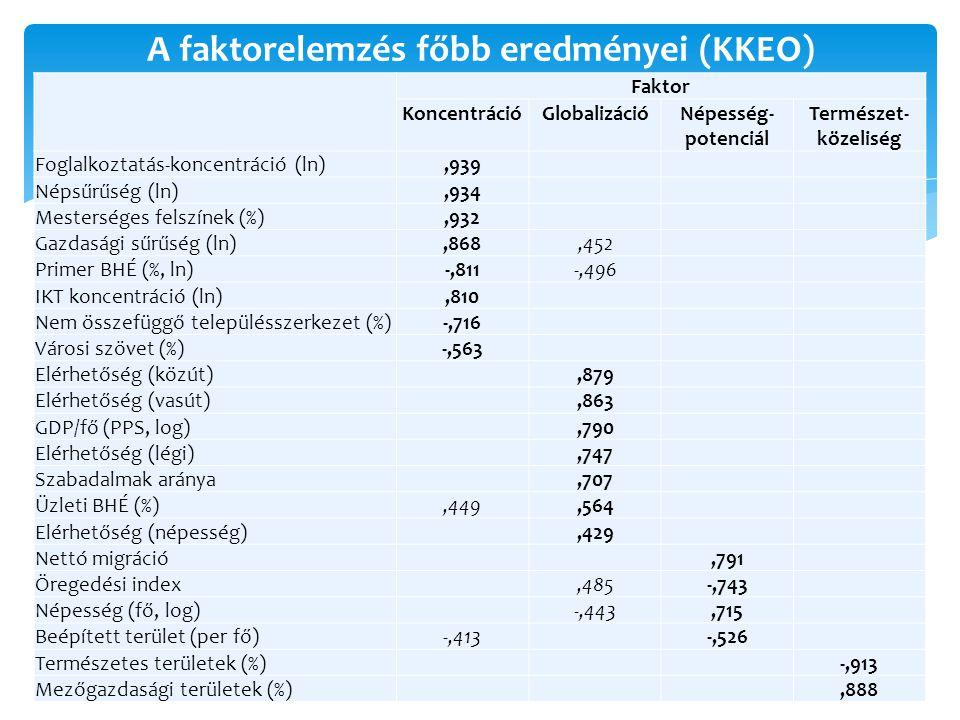A faktorelemzés főbb eredményei (KKEO) Faktor KoncentrációGlobalizációNépesség- potenciál Természet- közeliség Foglalkoztatás-koncentráció (ln),939 Népsűrűség (ln),934 Mesterséges felszínek (%),932 Gazdasági sűrűség (ln),868,452 Primer BHÉ (%, ln) -,811-,496 IKT koncentráció (ln),810 Nem összefüggő településszerkezet (%) -,716 Városi szövet (%) -,563 Elérhetőség (közút),879 Elérhetőség (vasút),863 GDP/fő (PPS, log),790 Elérhetőség (légi),747 Szabadalmak aránya,707 Üzleti BHÉ (%),449,564 Elérhetőség (népesség),429 Nettó migráció,791 Öregedési index,485-,743 Népesség (fő, log) -,443,715 Beépített terület (per fő) -,413-,526 Természetes területek (%) -,913 Mezőgazdasági területek (%),888