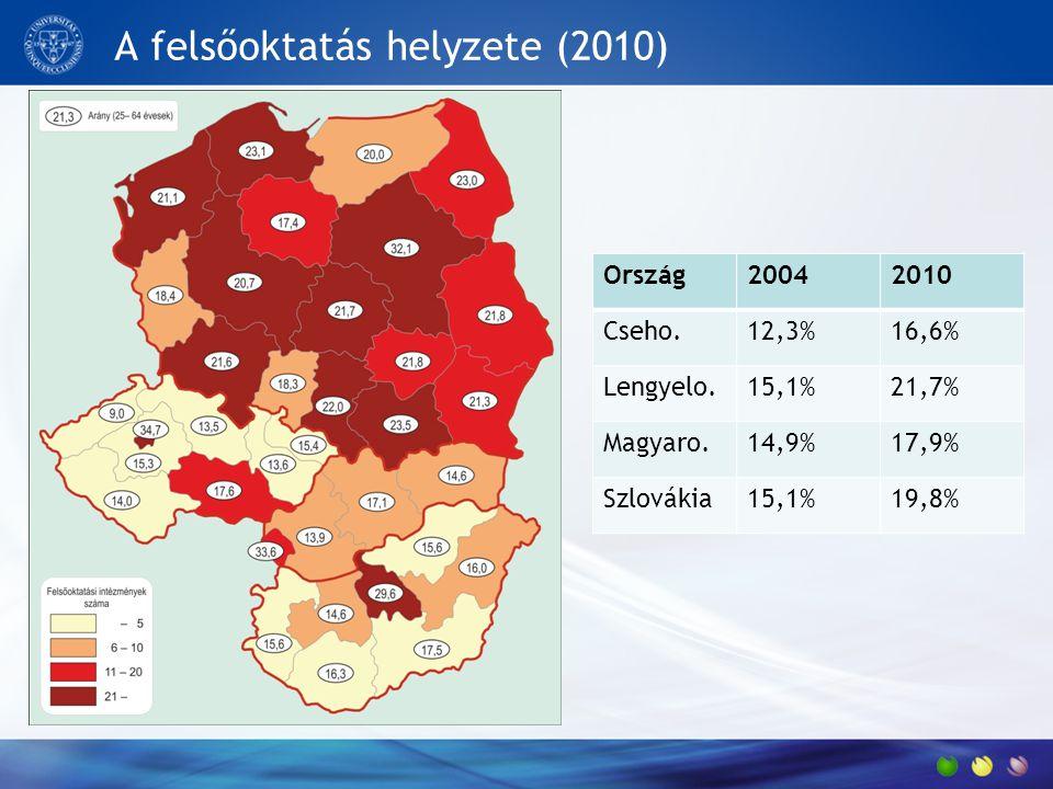 A felsőoktatás helyzete (2010) Ország20042010 Cseho.12,3%16,6% Lengyelo.15,1%21,7% Magyaro.14,9%17,9% Szlovákia15,1%19,8%