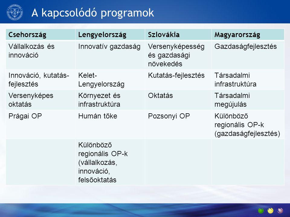A kapcsolódó programok CsehországLengyelországSzlovákiaMagyarország Vállalkozás és innováció Innovatív gazdaságVersenyképesség és gazdasági növekedés