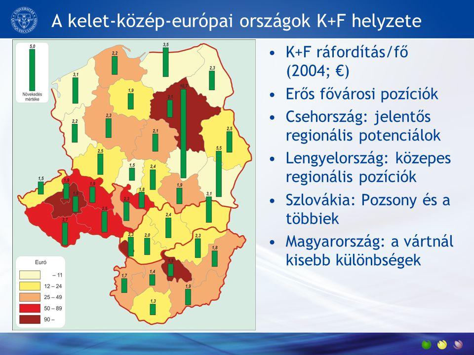K+F ráfordítás/fő (2004; €) Erős fővárosi pozíciók Csehország: jelentős regionális potenciálok Lengyelország: közepes regionális pozíciók Szlovákia: P
