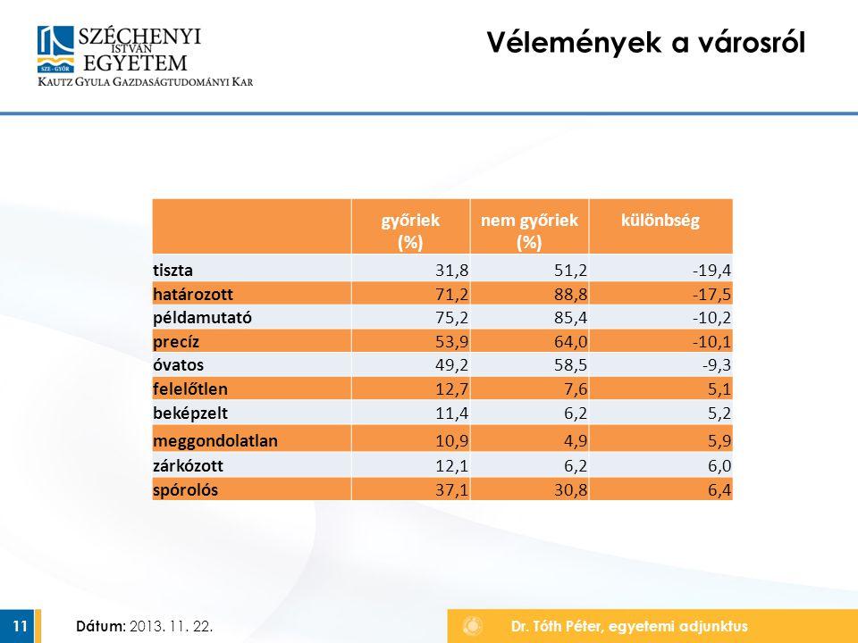 11 Vélemények a városról Dátum: 2013. 11. 22. Dr. Tóth Péter, egyetemi adjunktus győriek (%) nem győriek (%) különbség tiszta31,851,2-19,4 határozott7