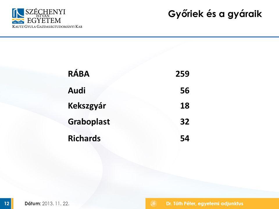 12 Győriek és a gyáraik RÁBA259 Audi56 Kekszgyár18 Graboplast32 Richards54 Dátum: 2013. 11. 22. Dr. Tóth Péter, egyetemi adjunktus