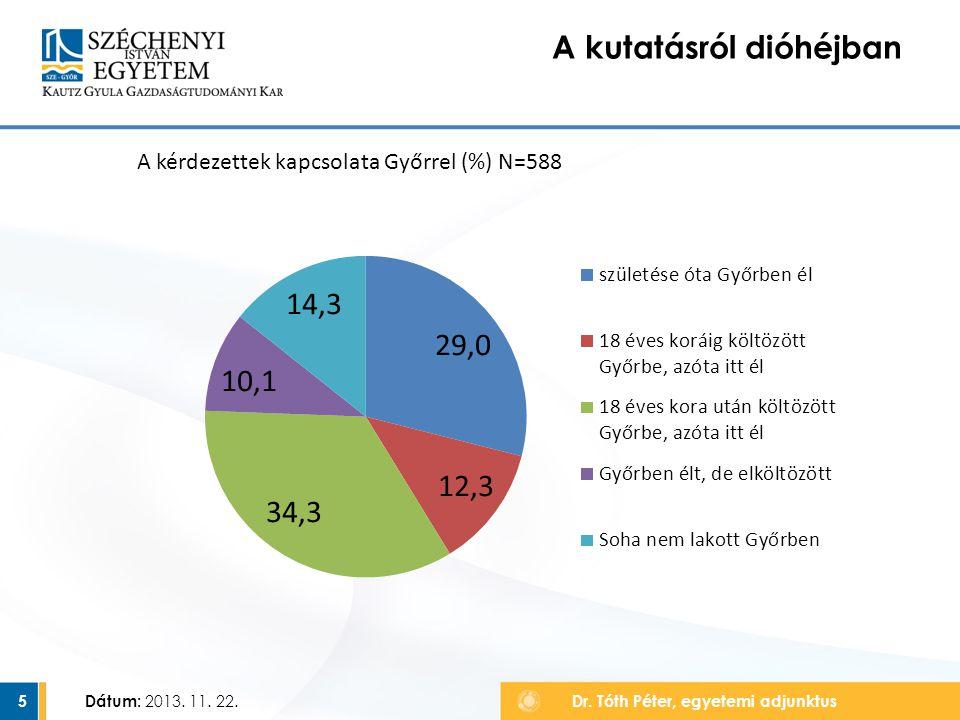 5 A kutatásról dióhéjban Dr. Tóth Péter, egyetemi adjunktus A kérdezettek kapcsolata Győrrel (%) N=588 Dátum: 2013. 11. 22.