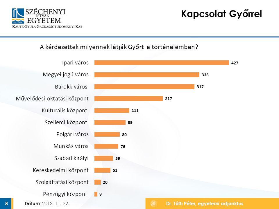 9 Kapcsolat Győrrel A kérdezettek milyennek látják Győrt a jelenben.