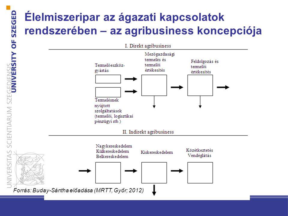 Élelmiszeripar az ágazati kapcsolatok rendszerében – az agribusiness koncepciója Forrás: Buday-Sántha előadása (MRTT, Győr; 2012)