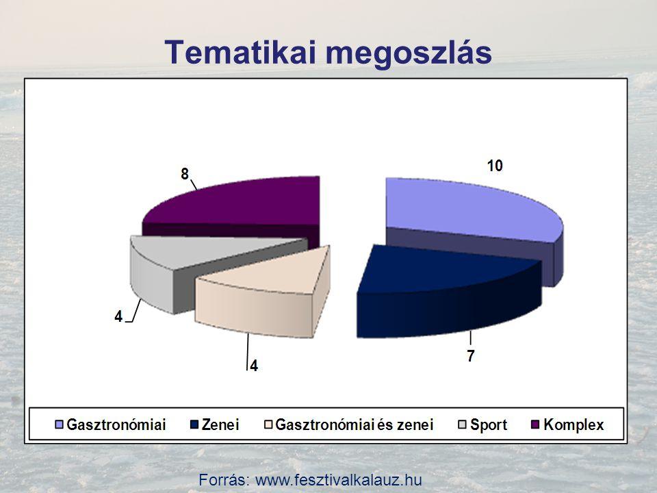 Tematikai megoszlás Forrás: www.fesztivalkalauz.hu
