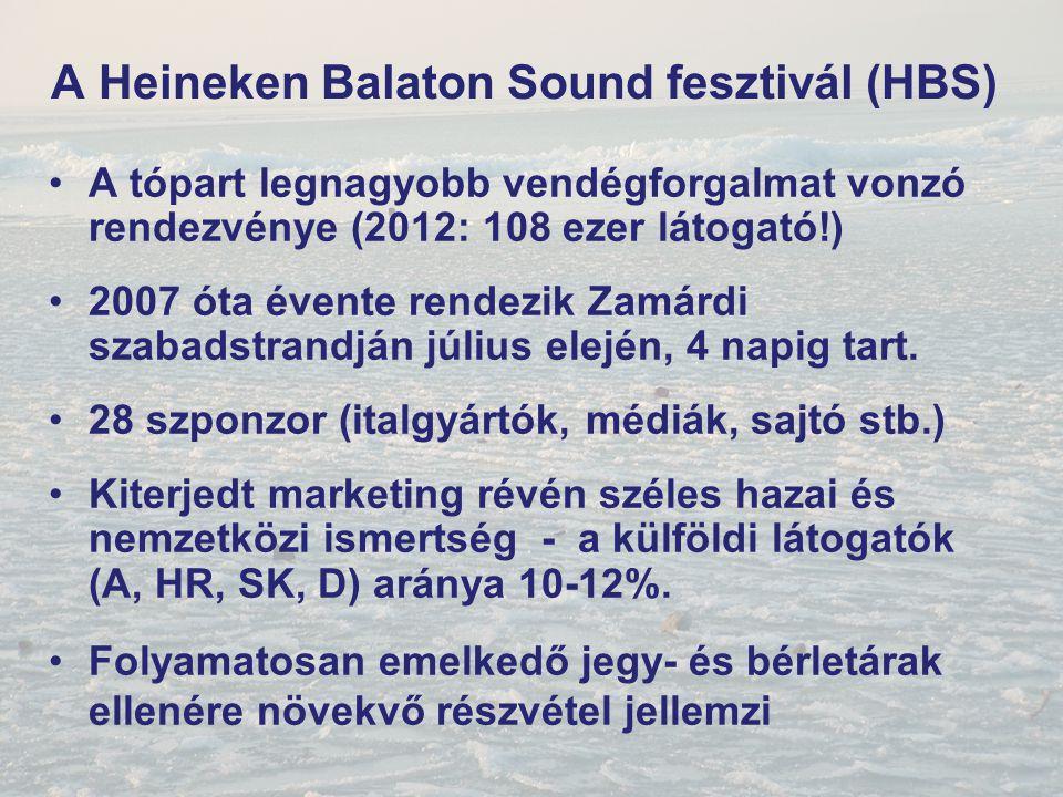 A Heineken Balaton Sound fesztivál (HBS) A tópart legnagyobb vendégforgalmat vonzó rendezvénye (2012: 108 ezer látogató!) 2007 óta évente rendezik Zam