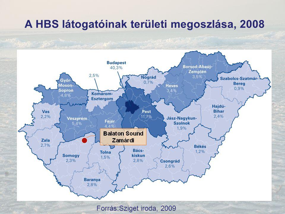 A HBS látogatóinak területi megoszlása, 2008 Forrás:Sziget iroda, 2009