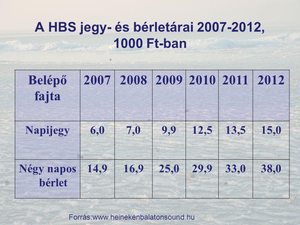 A HBS jegy- és bérletárai 2007-2012, 1000 Ft-ban Belépő fajta 200720082009201020112012 Napijegy6,07,09,912,513,515,0 Négy napos bérlet 14,916,925,029,