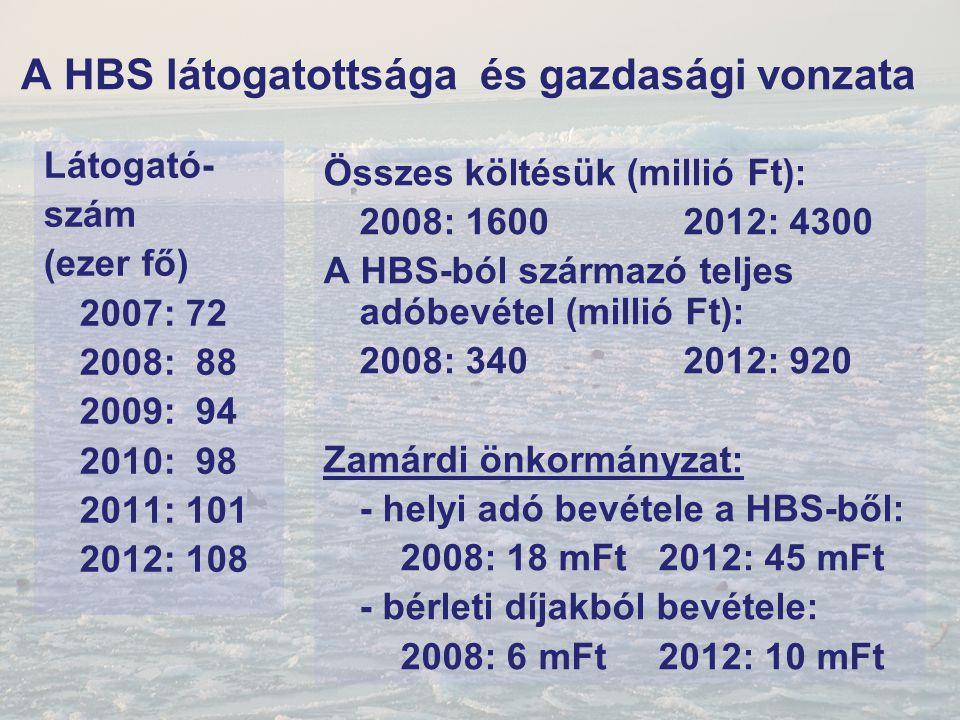 A HBS látogatottsága és gazdasági vonzata Látogató- szám (ezer fő) 2007: 72 2008: 88 2009: 94 2010: 98 2011: 101 2012: 108 Összes költésük (millió Ft)